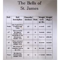 The Bells of St James